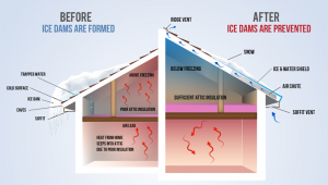 how-ice-dams-are-prevented
